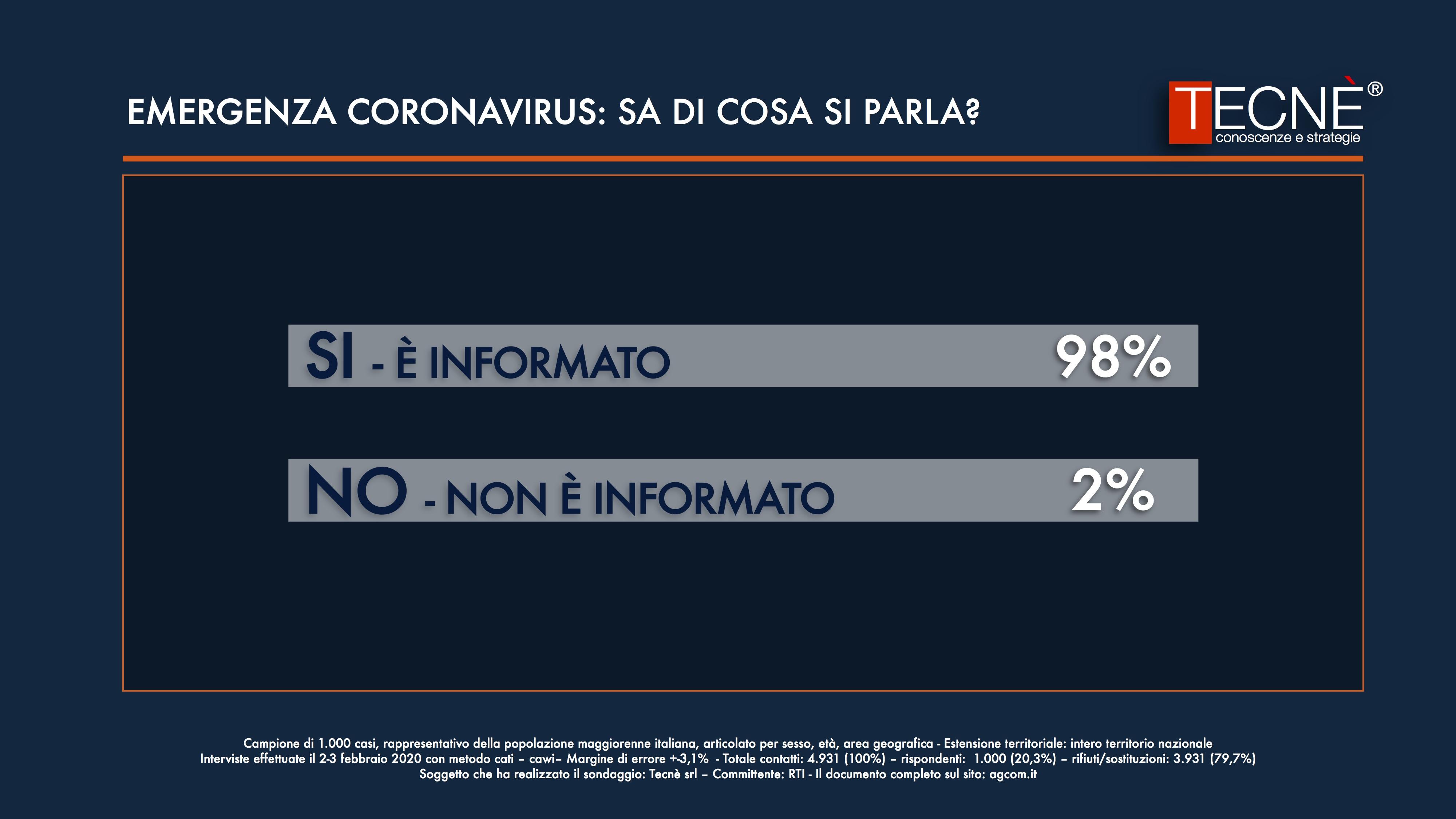 Gli italiani e la paura dell'epidemia di coronavirus