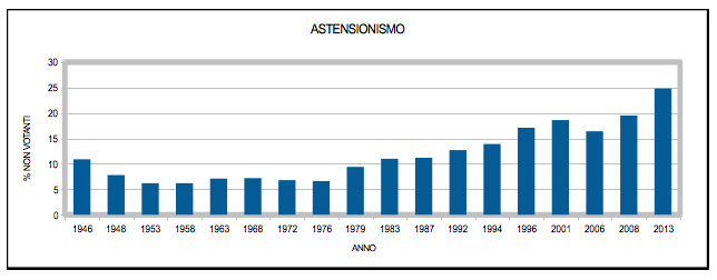 astensionismo_02