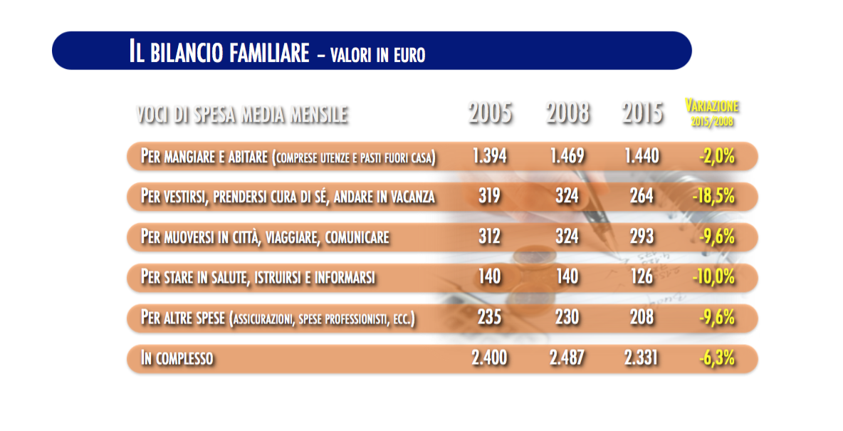 diapositiva_bilancio_familiare