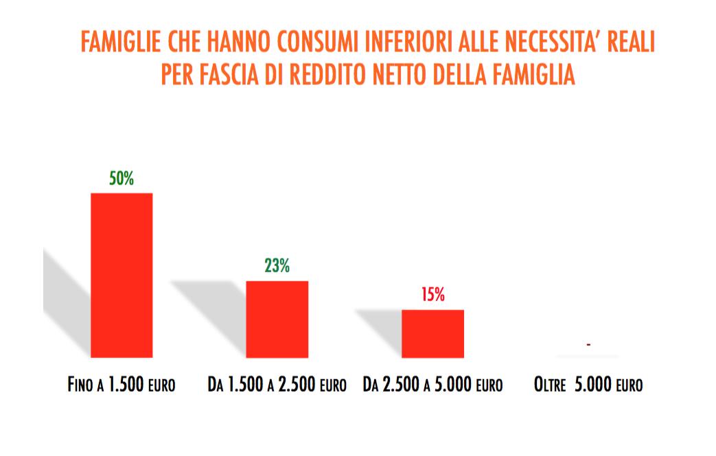 diapositiva_famiglie_consumi
