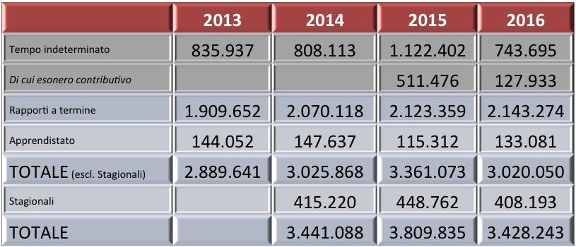 Fonte: elaborazioni FDV su dati INPS (Osservatorio sul precariato