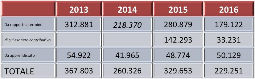 Fonte: elaborazioni FDV su dati INPS (Osservatorio sul precariato)