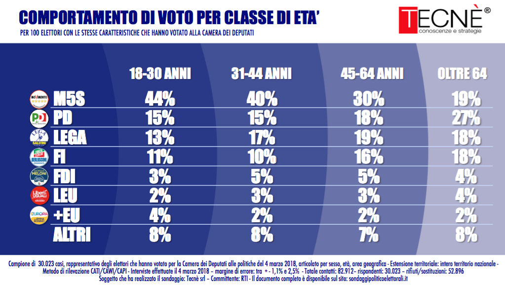 Italy election Diapositiva_01