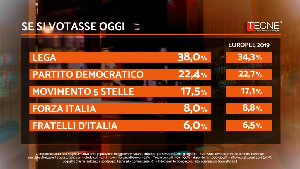 Salvini si candida a Presidente del Consiglio